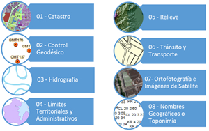 Catálogo de Objetos Geográficos y Símbolos de la IDESC